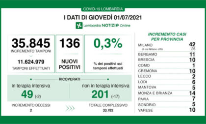 Coronavirus: stabile allo 0,3% il rapporto tra tamponi e nuovi positivi in Lombardia