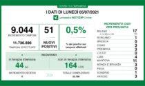 Covid in Lombardia: un altro giorno senza decessi, stabili i ricoverati in Terapia intensiva