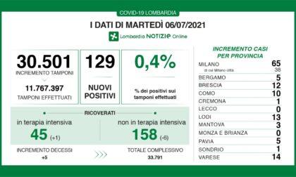 Covid in Lombardia: cinque morti e 129 nuovi positivi (ieri erano stati 51)