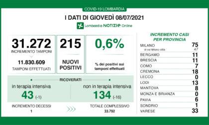 Coronavirus in Lombardia: un solo decesso e scendono i ricoverati