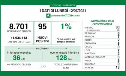 Covid Lombardia: oggi meno di cento tamponi positivi