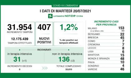 Covid: in Lombardia un altro giorno senza morti (ma i tamponi positivi sono più di 400)