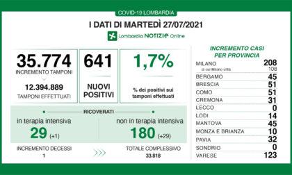 Covid, in Lombardia  boom di ricoveri: +30
