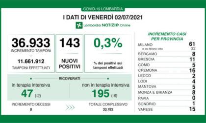 In Lombardia 143 positivi accertati al Covid. I DATI DEL 2 LUGLIO