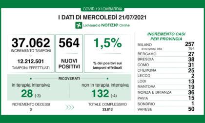 Covid Lombardia: tornano a diminuire i ricoverati