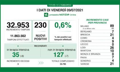 Covid Lombardia: 230 nuovi contagi su un totale di 32.953 tamponi