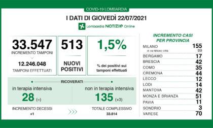Covid Lombardia: oggi oltre 500 tamponi positivi