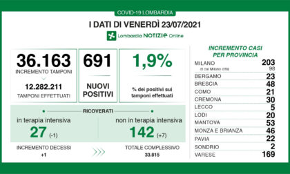 Covid Lombardia: salgono ricoveri e indice di positività