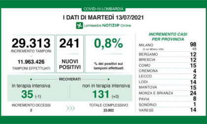 Covid in Lombardia: meno di 100 nuovi positivi a Milano e provincia