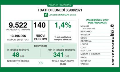 Covid in Lombardia: un solo decesso, ma salgono i ricoveri anche in Terapia intensiva
