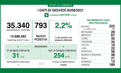 Covid: in Lombardia 793 tamponi positivi, ma ricoveri ancora sotto controllo