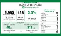 Covid: in Lombardia cresce la percentuale di tamponi positivi (2,3%)