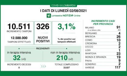 In Lombardia schizza sopra il 3% la percentuale di positivi, ma nelle ultime 24 nessun morto