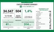 Covid: in Lombardia si abbassa la percentuale di test positivi (1,4%)