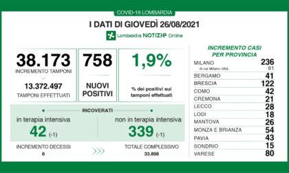 Covid Lombardia: tamponi positivi e ricoveri stabili