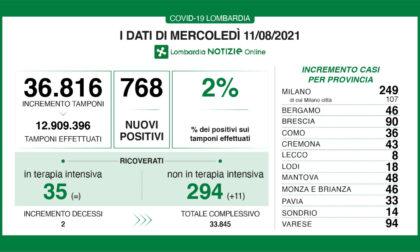 Covid Lombardia: salgono tamponi positivi (2%) e ricoveri (+11)