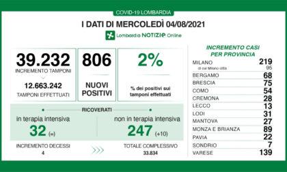 Covid: in Lombardia oggi 800 tamponi positivi (2%)