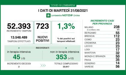 Covid in Lombardia: ci sono 723 nuovi positivi, i dati di martedì 31 agosto