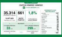 Covid Lombardia: positivi sempre bassi (1,8%) e calo dei ricoveri in Terapia intensiva (-4)