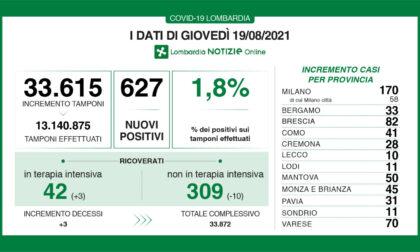 Covid Lombardia: scendono i ricoveri nei reparti (-10)