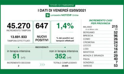 In Lombardia nuovi positivi a quota 647