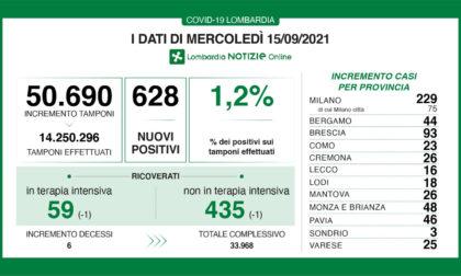 Covid in Lombardia: giornata di lieve calo per i ricoverati