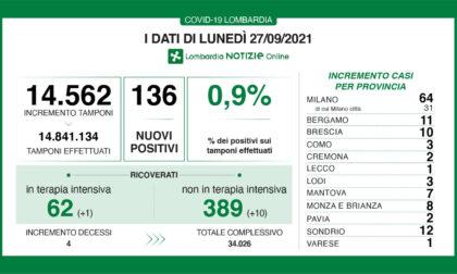 Covid in Lombardia: quattro decessi e undici nuovi ricoveri in ospedale