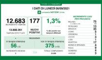 Covid in Lombardia: calano i ricoverati in Terapia intensiva, tre i decessi