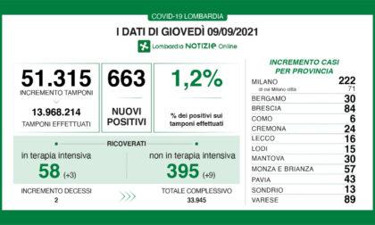 Covid in Lombardia: rimaniamo in zona bianca, ma salgono i ricoverati