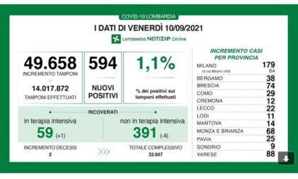 Covid in Lombardia: sono 594 i nuovi positivi