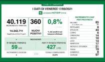 Dati Covid: sono 360 i nuovi casi. Indice allo 0,8%