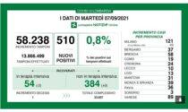 Covid in Lombardia: calano ancora i ricoverati in terapia intensiva