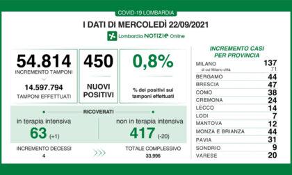 Covid Lombardia i DATI DEL 22 SETTEMBRE: i nuovi positivi sono 450