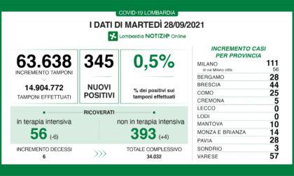 Bollettino Covid regionale 28 settembre: 345 casi e sei decessi