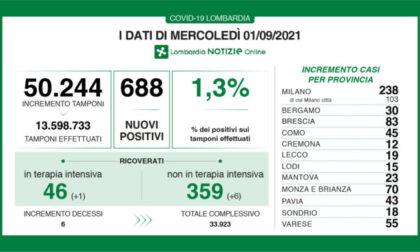 Covid in Lombardia, 688 casi e 6 decessi: i dati di mercoledì 1 settembre