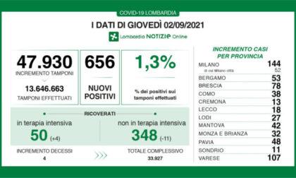 Covid Lombardia, stabile all'1,3% il rapporto tra tamponi e nuovi positivi