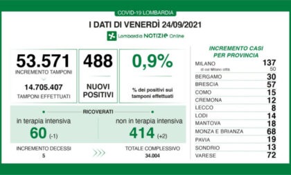 Covid Lombardia: 488 nuovi positivi nelle ultime 24 ore