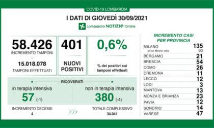 Covid Lombardia: diminuisce la percentuale dei positivi ai tamponi