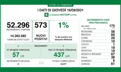 Covid Lombardia: i positivi sono 573