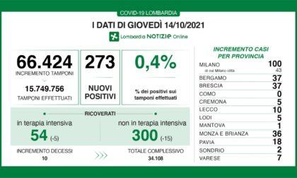 Covid Lombardia: diminuiscono ulteriormente i ricoveri ospedalieri, i dati di giovedì 14 ottobre