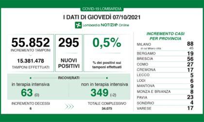 Dati Covid, in Lombardia 295 nuovi casi